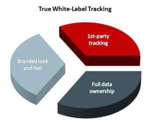 True White Label Software